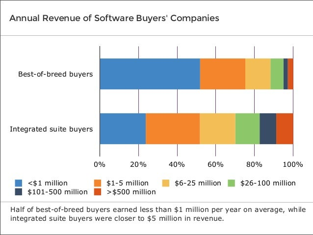 Annual Revenue of Software Buyers' Companies  Best-of-breed buyers  Integrated suite buyers  0% <$1 million $101-500 milli...