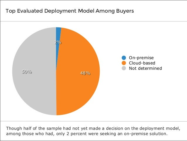 Top Evaluated Deployment Model Among Buyers  2%  50%  48%  On-premise Cloud-based Not determined  Though half of the sampl...