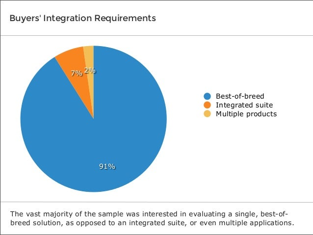 Buyers' Integration Requirements  7% 2% Best-of-breed Integrated suite Multiple products  91%  The vast majority of the sa...
