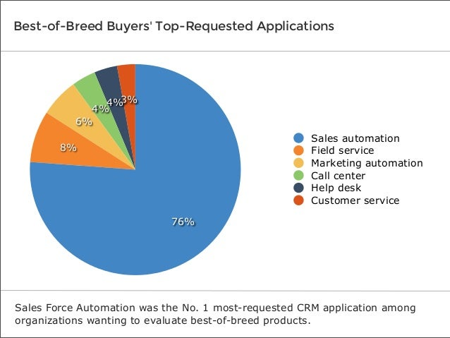 Best-of-Breed Buyers' Top-Requested Applications  3% 4% 4% 6% Sales automation Field service Marketing automation Call cen...