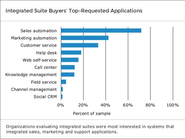 Integrated Suite Buyers' Top-Requested Applications  Sales automation Marketing automation Customer service Help desk Web ...