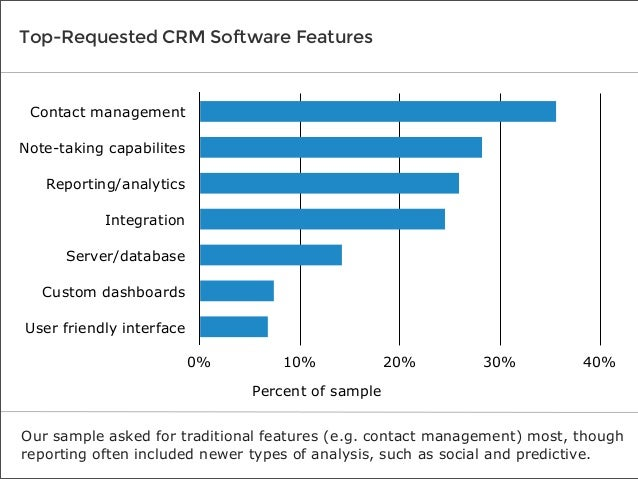 Top-Requested CRM Software Features  Contact management Note-taking capabilites Reporting/analytics Integration Server/dat...