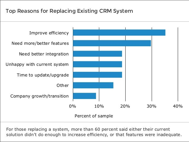 Top Reasons for Replacing Existing CRM System  Improve efficiency Need more/better features Need better integration Unhapp...