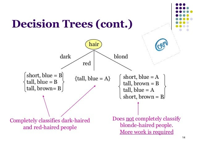 decision tree induction clustering techniques Pretable models are decision trees learning[13] and rule learning [7]  the space  of examples such as tree and rule induction) and clustering share pre- dictive  modelling methods (trees and rules) partition the space of examples into.