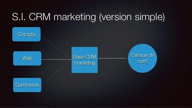S.I. CRM marketing (version médium) Base CRM marketing Compta Web Commerce Outil de gestion de campagnes Routeur E-mail Ro...
