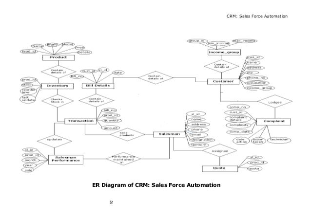 Customer relationship management crm ccuart Choice Image
