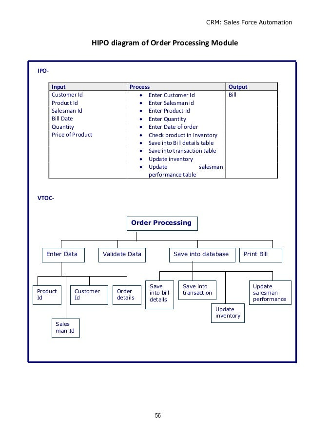 Customer relationship management salesman performance 56 crm sales force automation 57 hipo diagram ccuart Choice Image