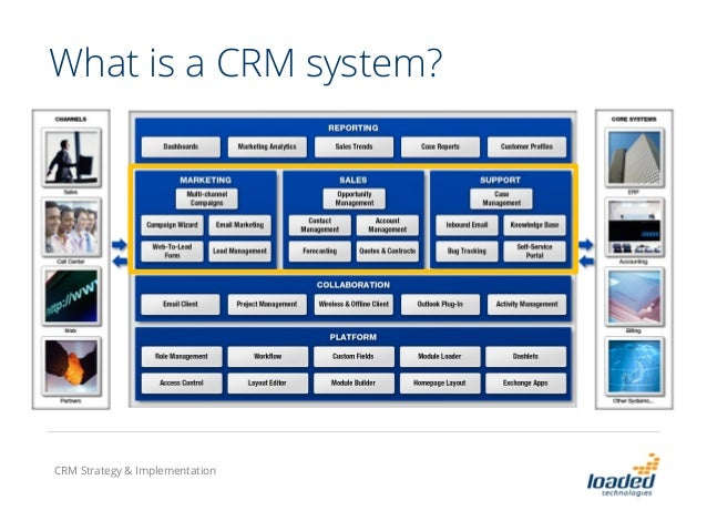Crm strategy and implementation for What is console