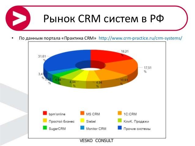 Standalone crm-система экспорт контактов в bitrix24