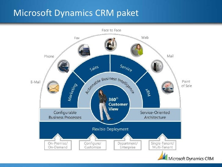 Microsoft Dynamics CRM paket<br />