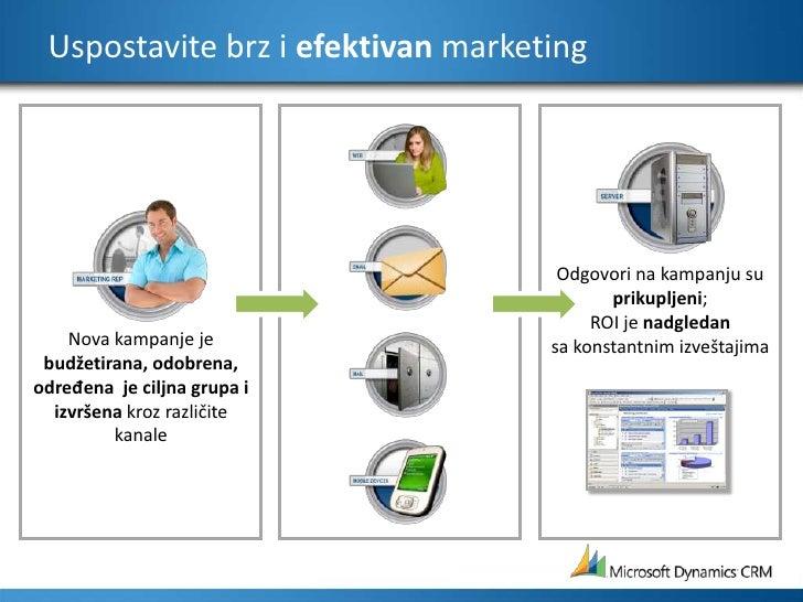 Odgovori na kampanju su prikupljeni;ROI jenadgledansa konstantnim izveštajima<br />Uspostavite brz i efektivan marketing<b...