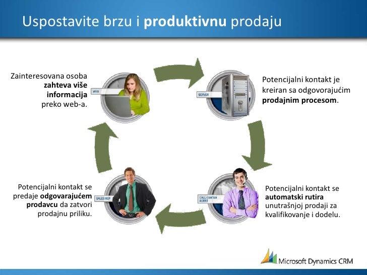 Uspostavite brzu i produktivnu prodaju<br />Potencijalni kontakt je kreiran sa odgovorajućim prodajnim procesom.<br />Zain...