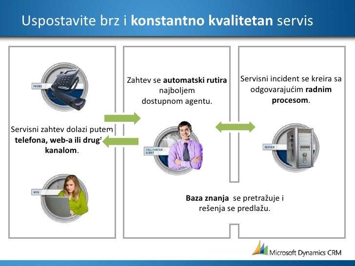 Servisni incident se kreira sa odgovarajućim radnim procesom.<br />Uspostavite brz i konstantno kvalitetan servis<br />Zah...