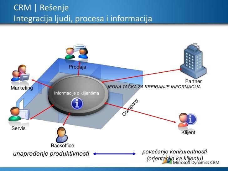 Marketing<br />Prodaja<br />Informacije o klijentima<br />Servis<br />Partner<br />Company<br />Backoffice<br />CRM   Reše...