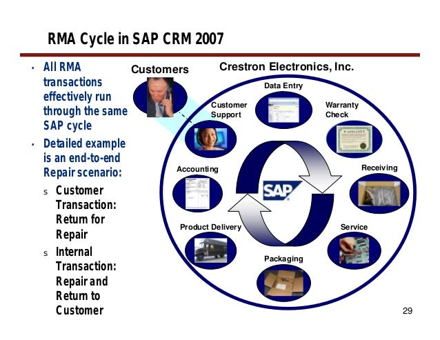 sap crm case studies A robust collection of sap case studies and testimonials case studies & testimonials tmac integration with sap ® crm for real time initiation of.