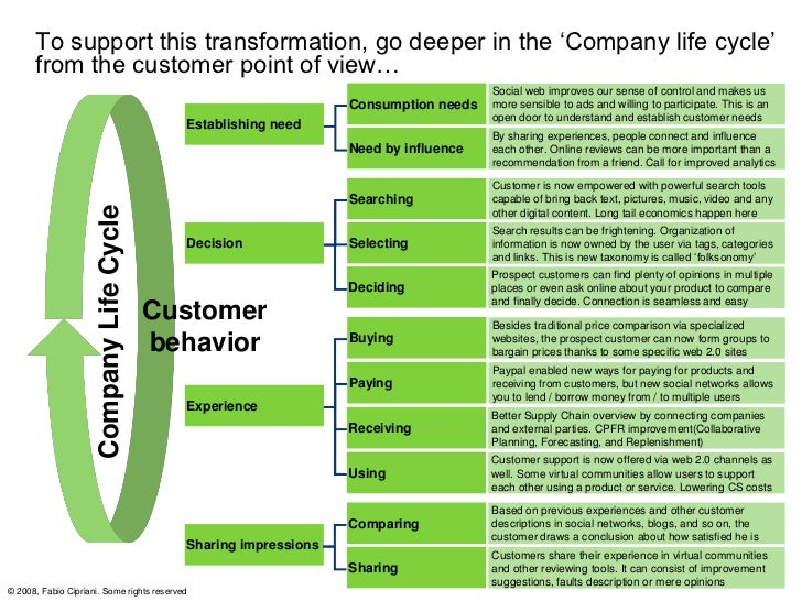 Putting Social CRM to work: Understand Social Influence in CRM      Building Blocks and transform it...                   ...
