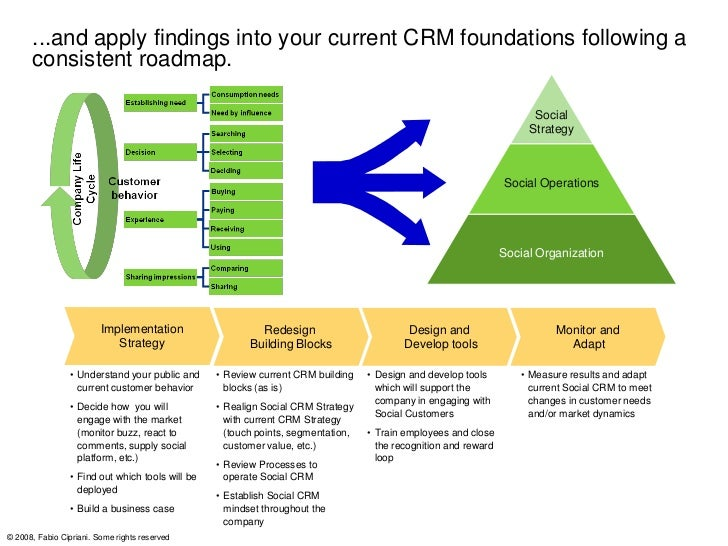 To support this transformation, go deeper in the 'Company life cycle'      from the customer point of view…               ...