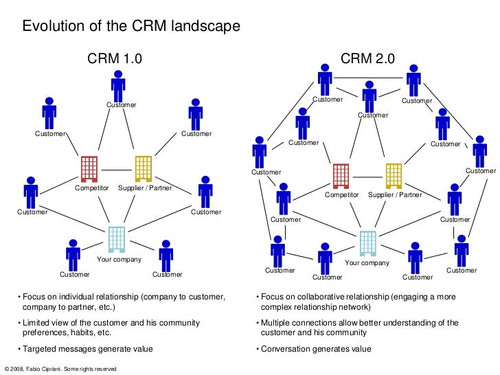 Lets take a look at the fundamental changes that Social CRM is      introducing to the current, traditional CRM in terms o...