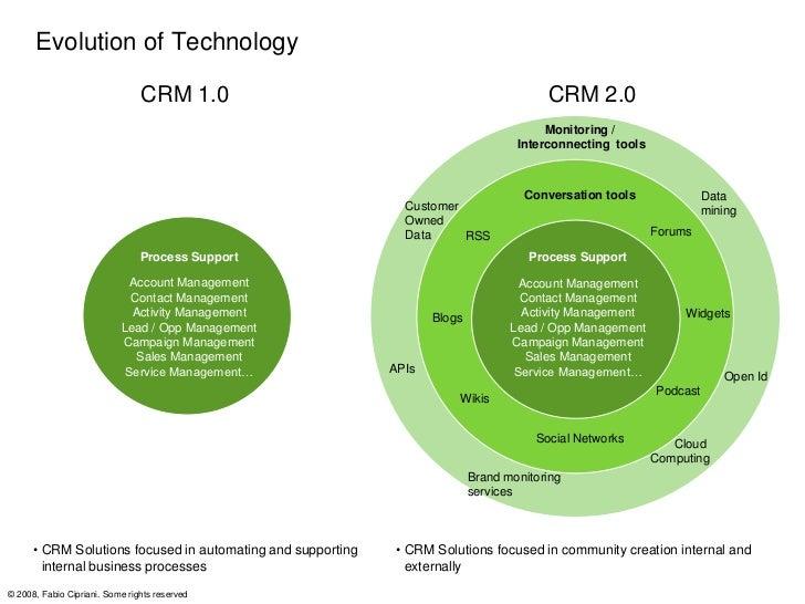 Evolution of Business Processes Modeling                               CRM 1.0                                            ...
