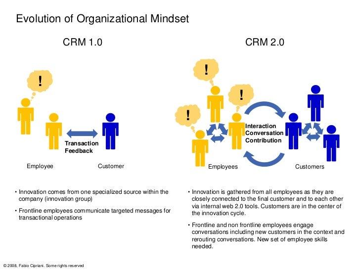 Evolution of Organizational Mindset                            CRM 1.0                                                    ...