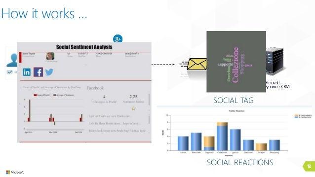 12 How it works … SOCIAL SERVER SOCIAL TAG SOCIAL REACTIONS