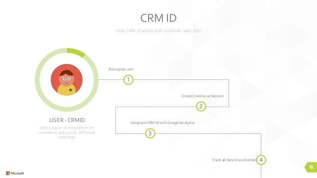 13 How CRM ID works with customer web sites CRM ID 1 Recognize user 2 Create Cookies or Session 3 IntegrateCRM ID with Goo...