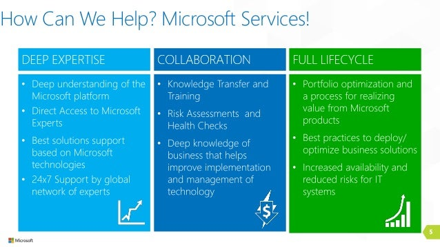 5 How Can We Help? Microsoft Services!