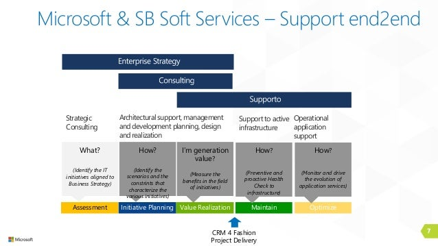 7 Microsoft & SB Soft Services – Support end2end Assessment Initiative Planning What? (Identify the IT initiatives aligned...