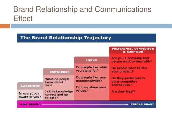 what is consumer brand relationship marketing essay Journal of management and marketing research role of relationship marketing, page 5 marketing strategy process the relationship between manufacturer, reseller and consumer as.