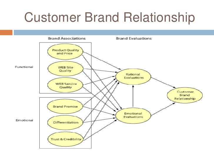 customer brand relationship definition google