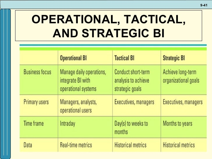 strategic operational and tactical level information technology essay Strategic tactical and operational are the a  at the strategic level  because of the frequency with which world competition and information technology.