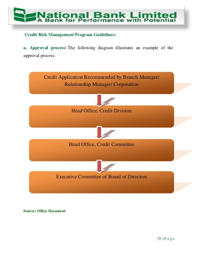 the relationship between bank credit risk Financial performance of commercial banks in kenya by sammy raymond muteti  relationship between financial risk management and financial performance of commercial banks in kenya the study revealed that there was there was a negative relationship between credit risk, interest rate risk, foreign exchange risk, liquidity risk and financial performance.