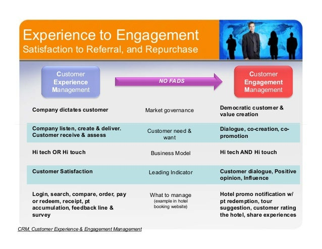 crm customer experience  u0026 engagement management