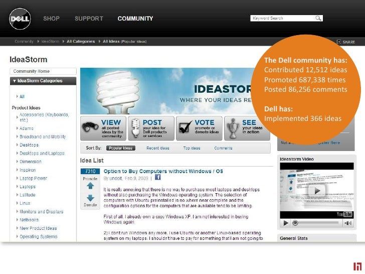 The Dell community has:<br />Contributed 12,512 ideas<br />Promoted 687,338 times<br />Posted 86,256 comments<br />Dell ha...