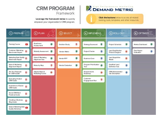 Leverage the framework below to quickly empower your organization's CRM program. CRM PROGRAM Framework OPTIMIZE6 Click the...