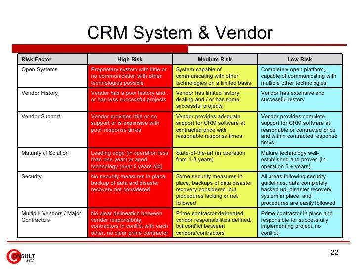 Crm Implementation