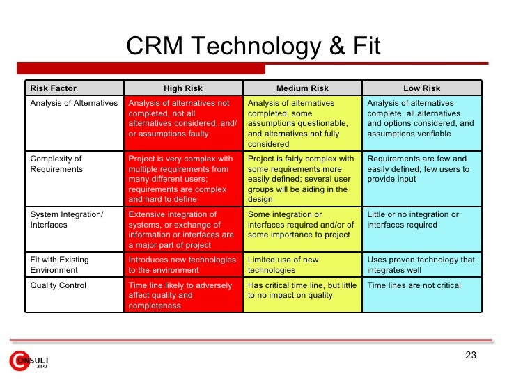 crm implementation case study .ppt
