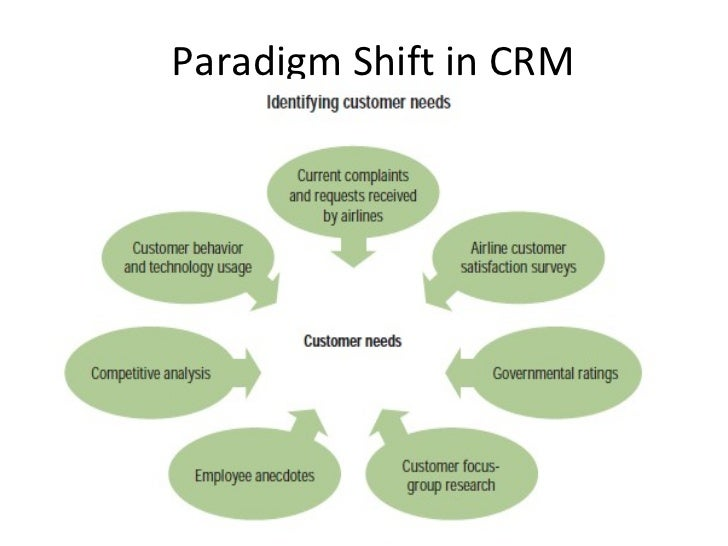"crm in airline The ultimate guide to airline customer relationship management and  ""customer relationship management is the disciplined application of  (airline) crm and h."