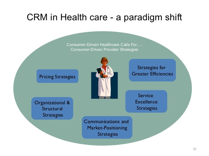 customer relationship management crm at doctors surgery H eazy-crm, a customer relationship management solution your team would love to use # crm # eazycrm # ebs  by the surgicals or doctors to do surgery.