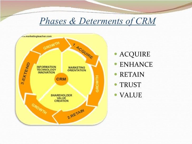 Phases & Determents of CRM <ul><li>ACQUIRE </li></ul><ul><li>ENHANCE </li></ul><ul><li>RETAIN </li></ul><ul><li>TRUST </li...