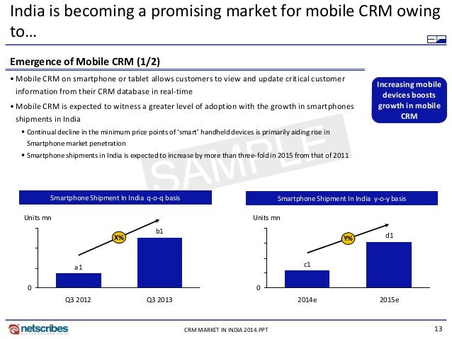 13CRM MARKET IN INDIA 2014.PPT India is becoming a promising market for mobile CRM owing to… Emergence of Mobile CRM (1/2)...