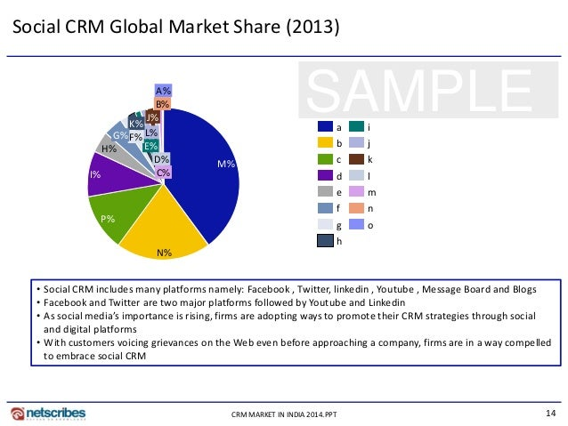 14CRM MARKET IN INDIA 2014.PPT SAMPLE Social CRM Global Market Share (2013) I% P% N% L% E% K% A% B% F%G% H% M% C% D% J% e ...