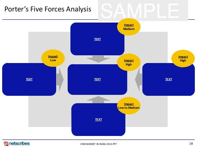 18CRM MARKET IN INDIA 2014.PPT SAMPLEPorter's Five Forces Analysis TEXT TEXT TEXT Impact High Impact Medium Impact High TE...