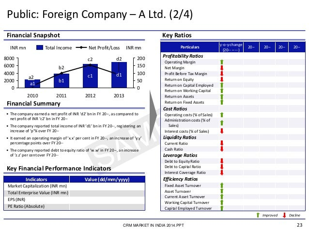 23 Financial Snapshot Key Ratios Financial Summary • The company earned a net profit of INR 'd2' bn in FY 20--, as compare...
