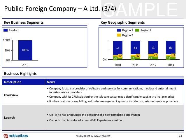 24CRM MARKET IN INDIA 2014.PPT SAMPLEKey Business Segments Key Geographic Segments Business Highlights Description News Ov...