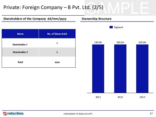 27CRM MARKET IN INDIA 2014.PPT SAMPLEPrivate: Foreign Company – B Pvt. Ltd. (2/5) Shareholders of the Company dd/mm/yyyy O...