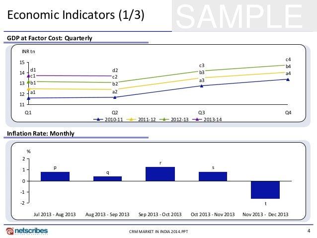 4CRM MARKET IN INDIA 2014.PPT SAMPLEEconomic Indicators (1/3) 11 12 13 14 15 b2 Q2 a3 c2 d2 b3 a4 Q3 c4 c3 Q4 b4 c1 d1 Q1 ...