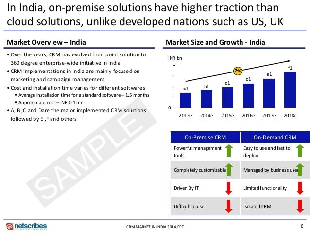 6CRM MARKET IN INDIA 2014.PPT In India, on-premise solutions have higher traction than cloud solutions, unlike developed n...