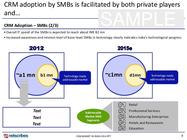 9CRM MARKET IN INDIA 2014.PPT SAMPLE CRM adoption by SMBs is facilitated by both private players and… CRM Adoption – SMBs ...