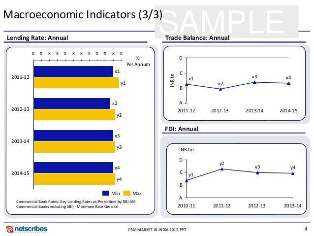 macroeconomic indicators Economic indicators - march 2018 labor force gains in arlington and northern virginia demonstrate great start to the new year economic indicators - february 2018.